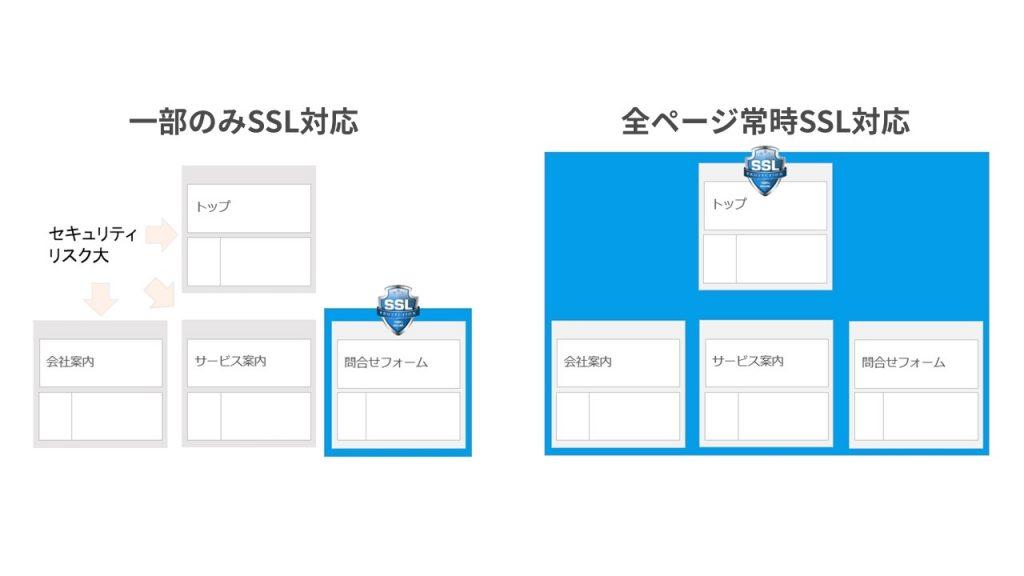常時SSL化イメージ