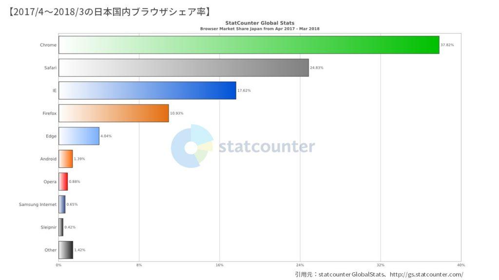 日本国内ブラウザシェア率