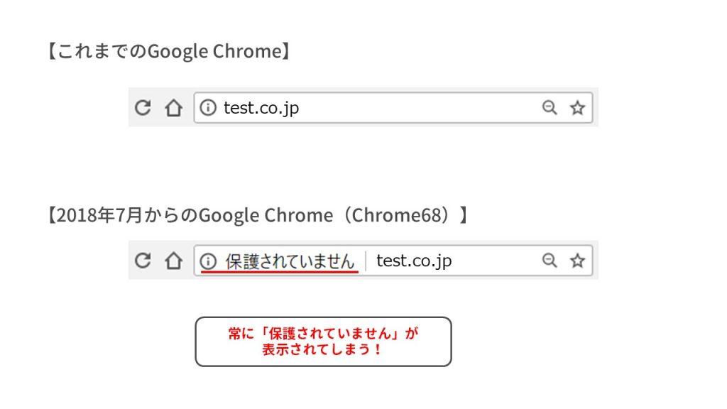 Google Chromeによる警告